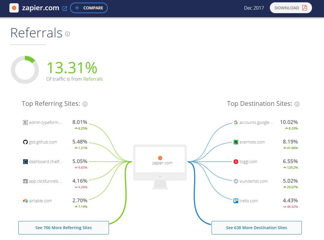 SimilarWeb provides a report of where your competitors' referrals are coming from