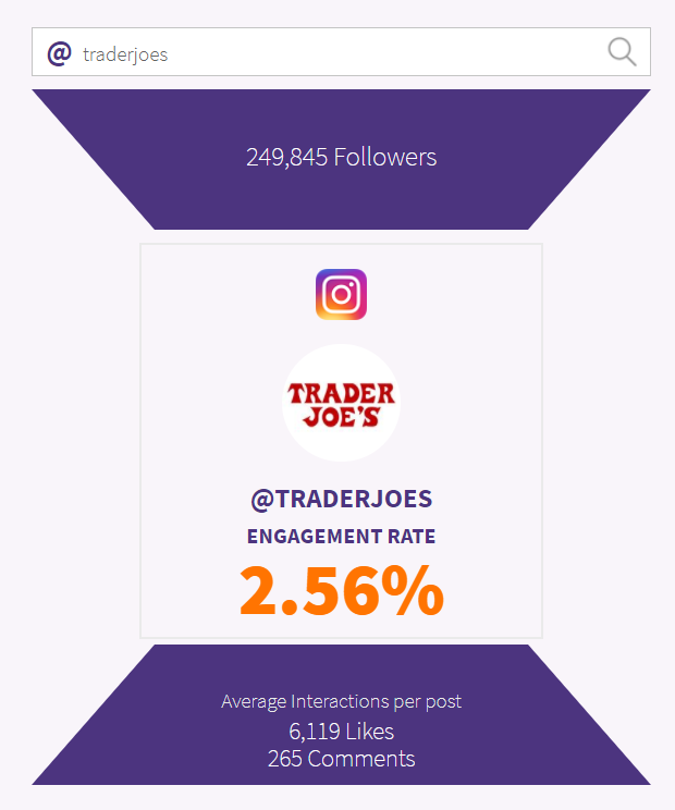 Phlanx engagement analysis for TraderJoes' Instagram