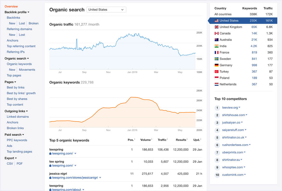 Ahrefs examines your competitors' organic traffic