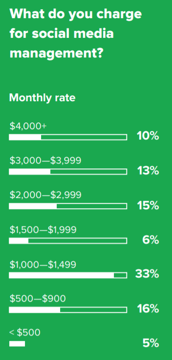 average rates for social media marketing agency services