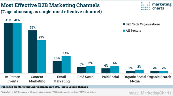 2019 July 26 Marketing Charts B2B Chart Image