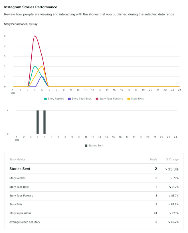 View your Instagram Stories performance report in Sprout