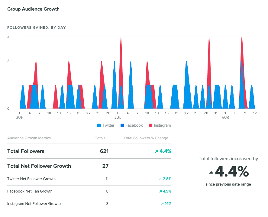 Compare performance across all connected accounts using Sprout's Group Report.