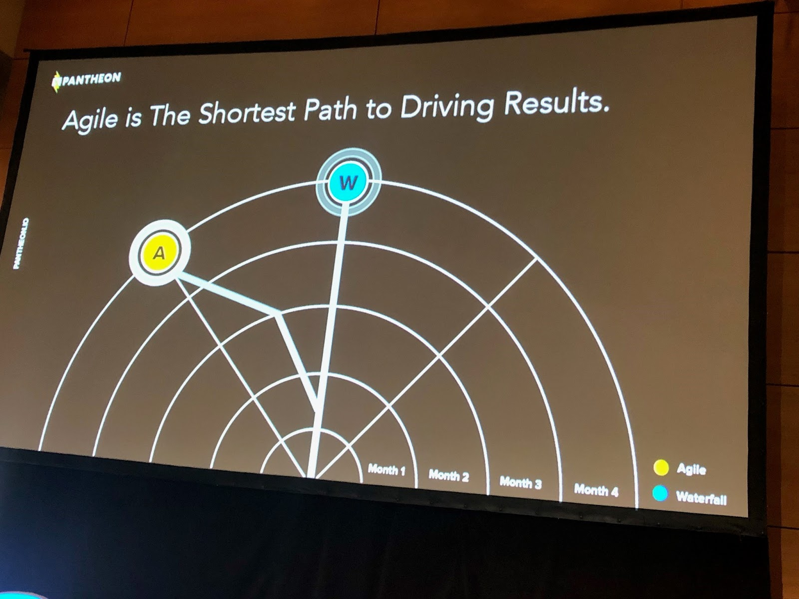 Agile Marketing is the Shortest Path to Success