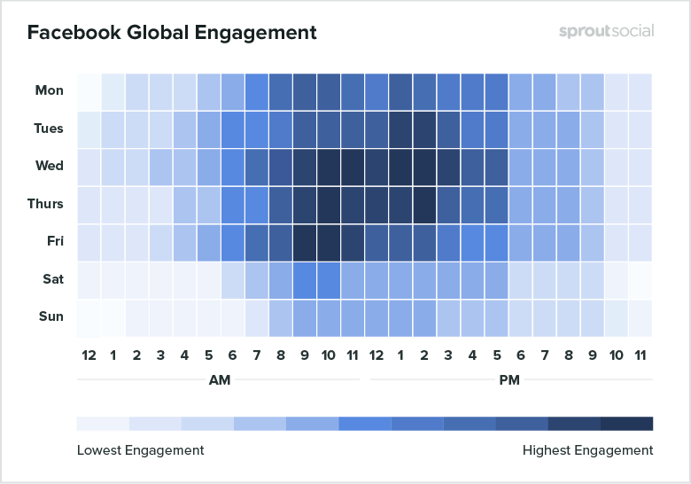 Facebook best times to post