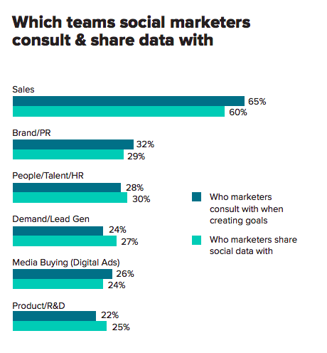 which teams social marketers consult and share data with