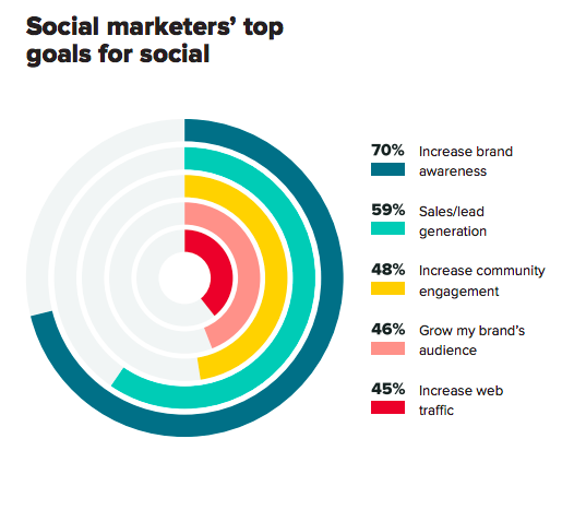 social marketers' top goals for social