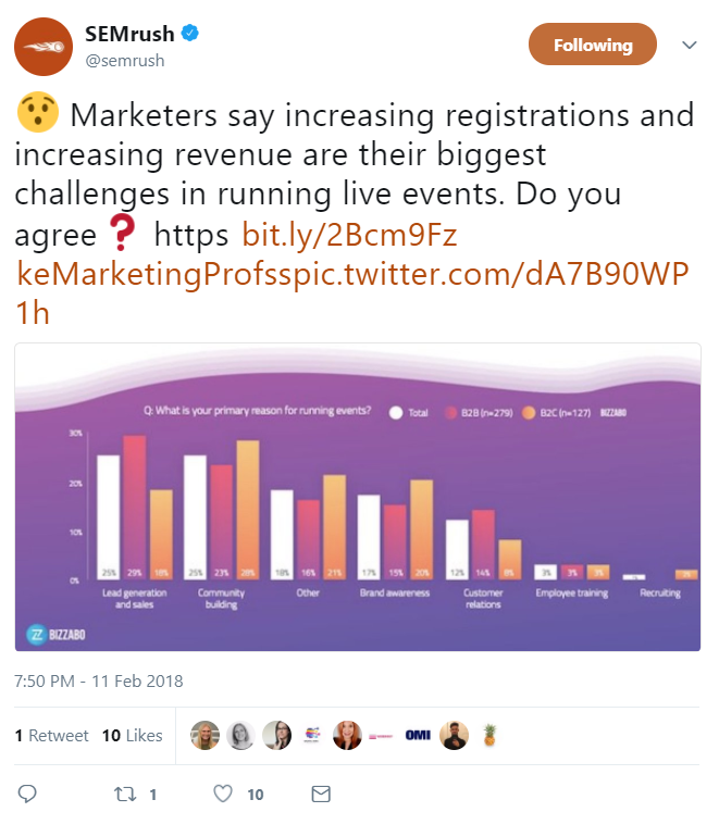 Brands can squeeze more out of their social media content by repurposing it on Twitter