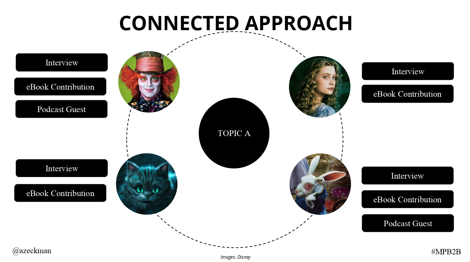 Connected Approach to Influencer Marketing