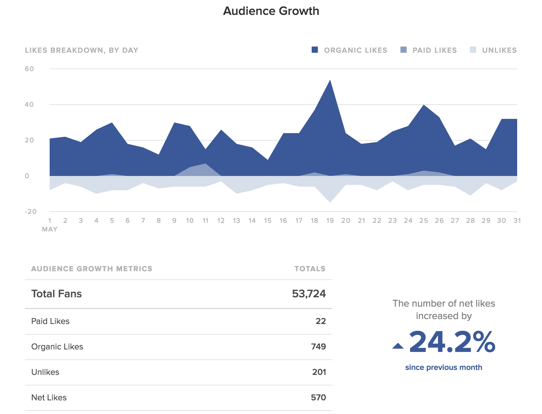 Sprout Social can help you understand your social media goals broken down by platform