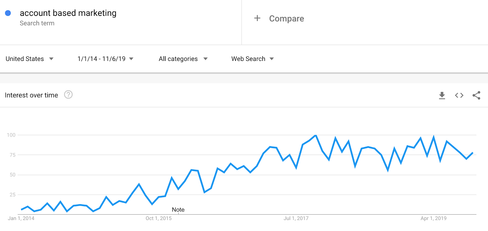 Account-Based Marketing Google Trends Data