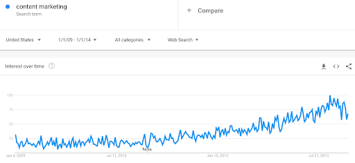 Content Marketing Google Trends Data