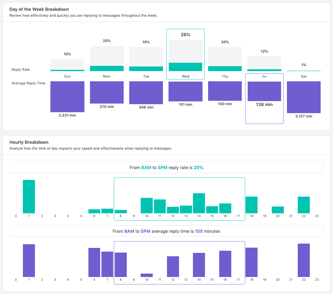 Sprout engagement report and dashboard