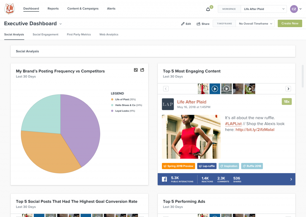 Competitive analysis via Trackmaven's Facebook analytics tools