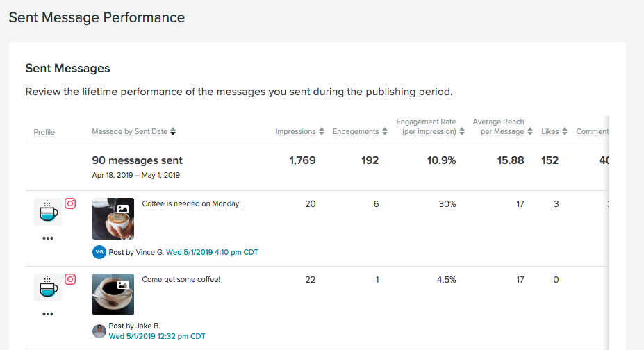 Sprout sent messages report example