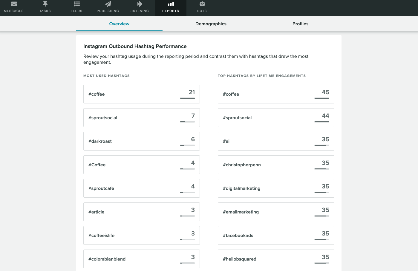 Sprouts trend report can clue you in on which hashtags on Instagram are gaining the most traction