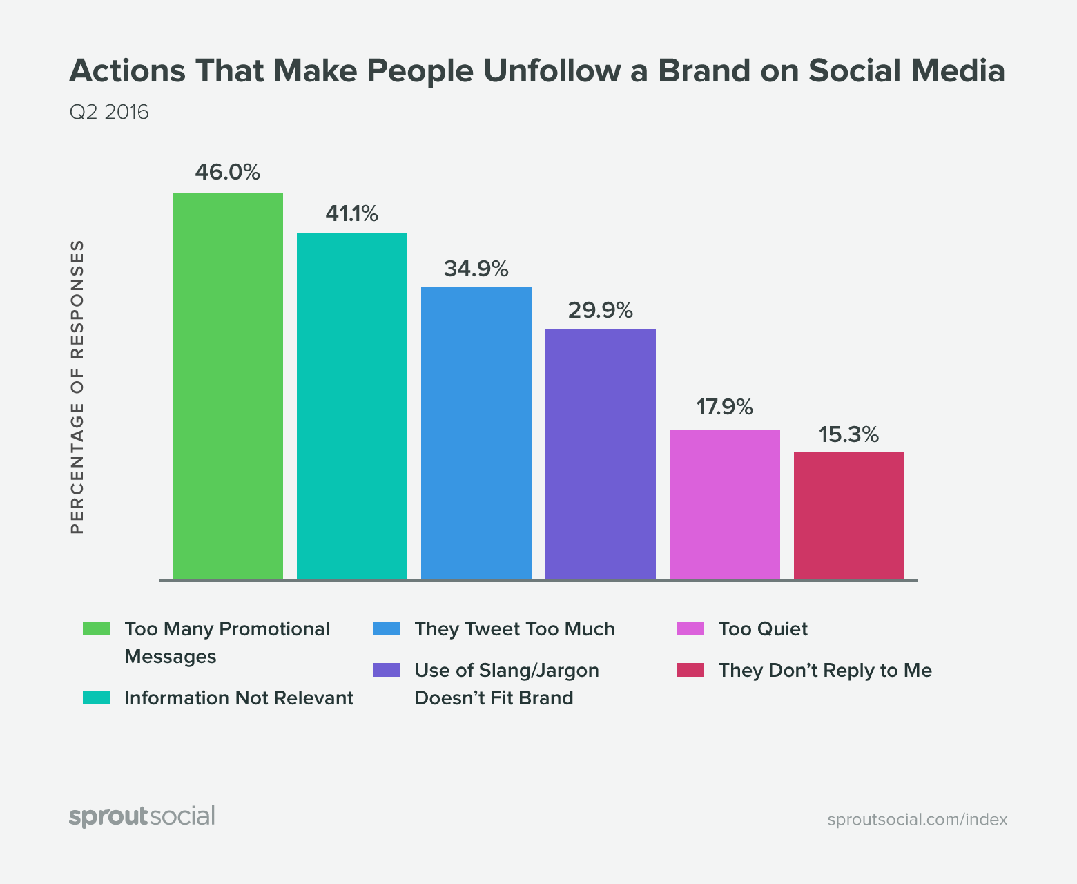 actions that make people unfollow a brand on social media