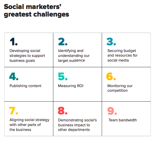 Chart describing the biggest challenges of social media marketers
