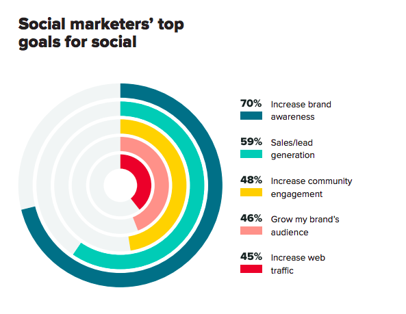 Chart describing social media marketers' biggest goals