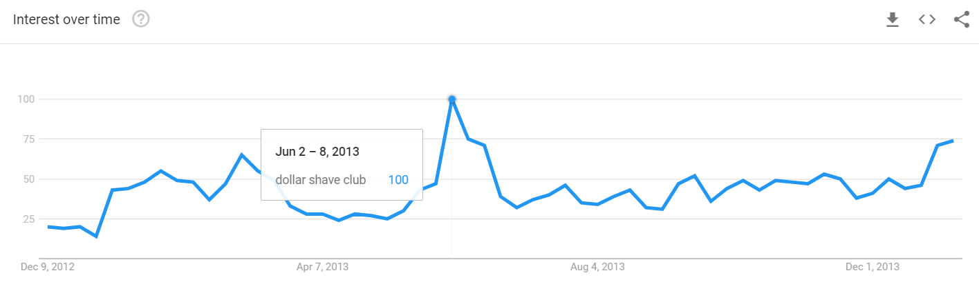 Dollar shave club interest over time as a result of their viral marketing campaign