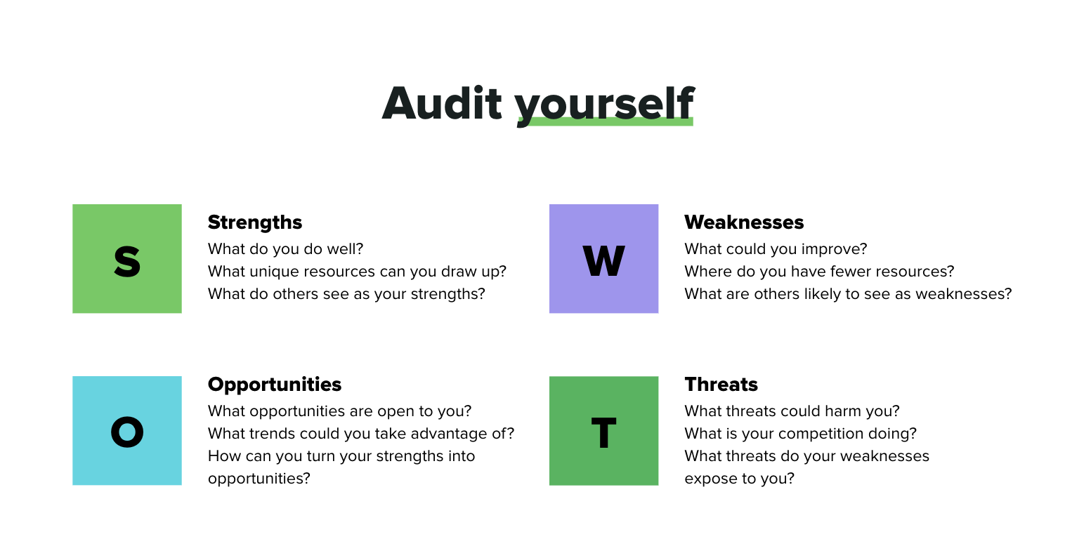 how to conduct a self-audit