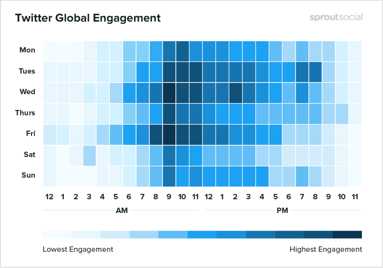 Best time to post on Twitter according to global engagement