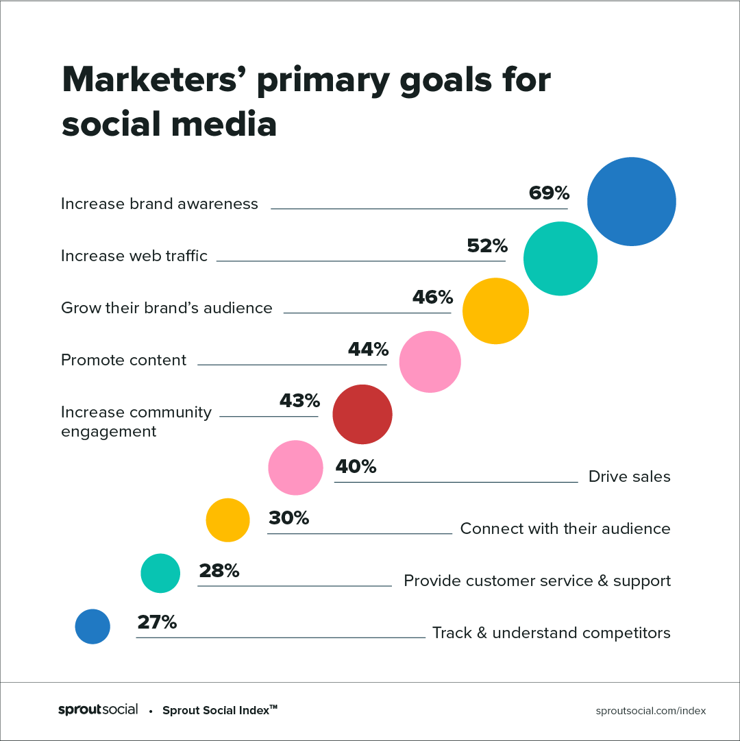 marketers goals according to sprout index 2020