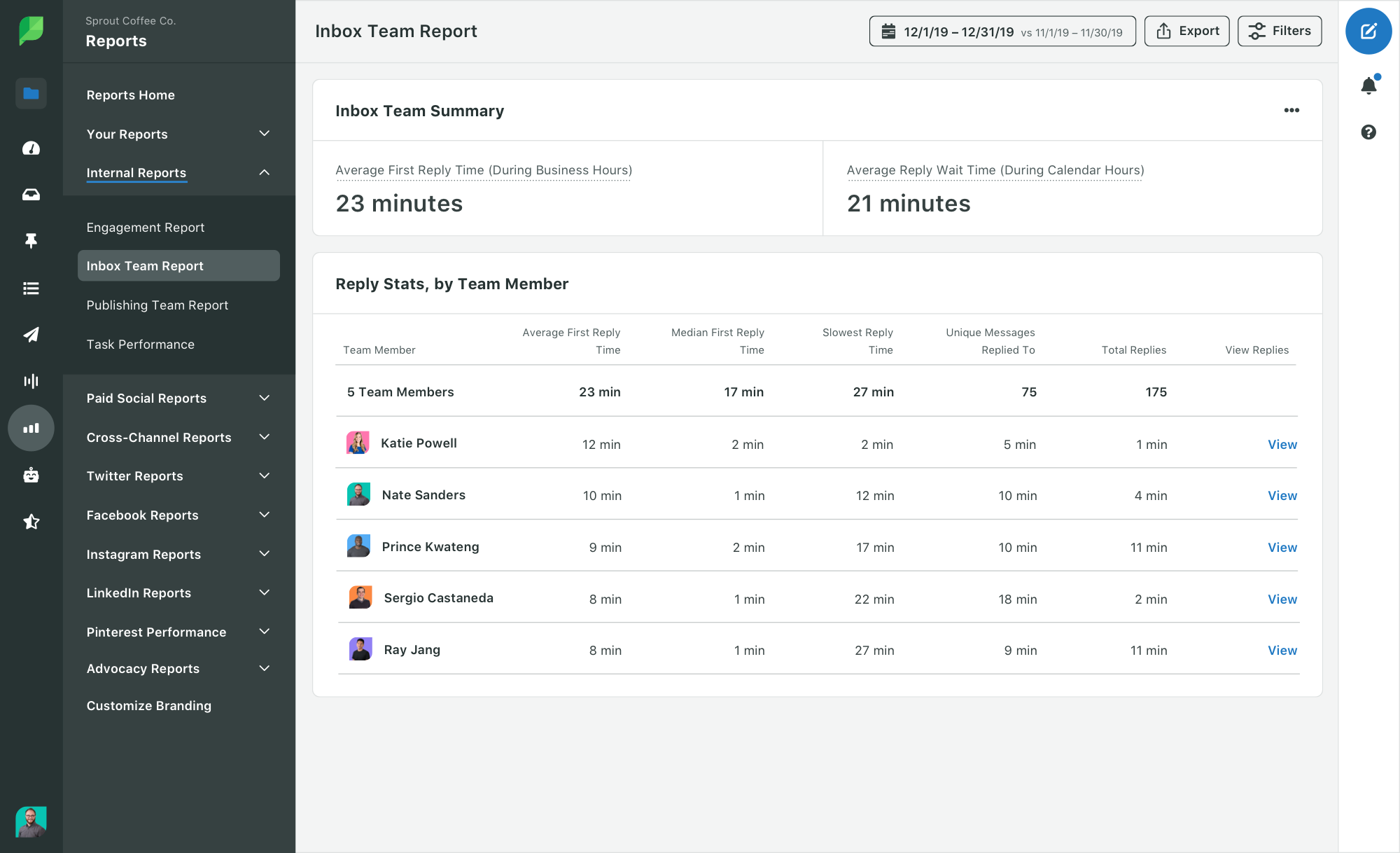 Sprout team report showing average response time