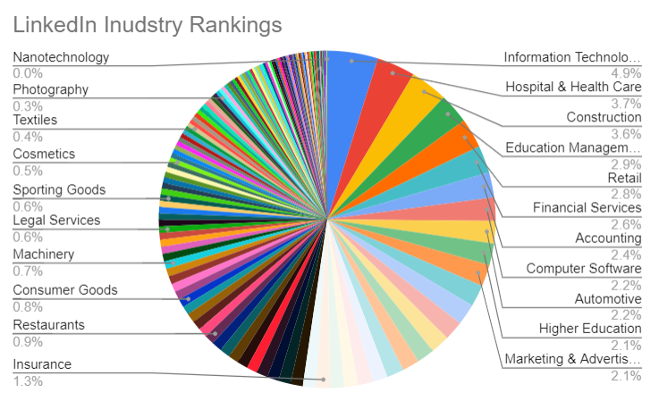 LinkedIn industry rankings can be beneficial when searching which industries could use LinkedIn recruiting