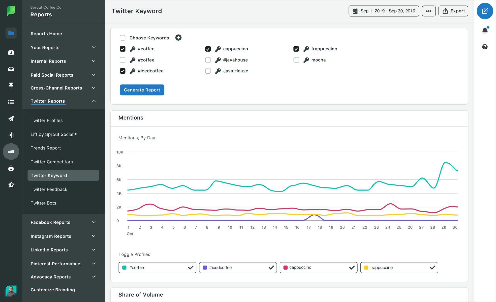 sprout twitter report with branded keywords