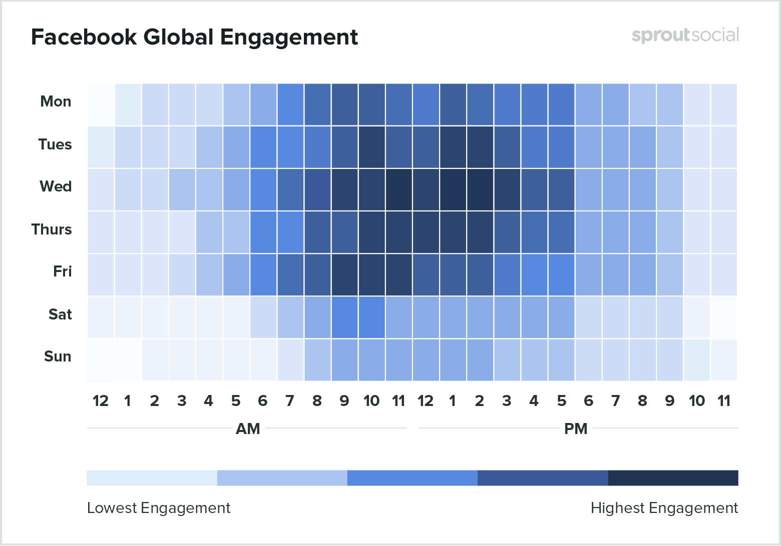 Heat map of the best times to post on Facebook to get more social media shares