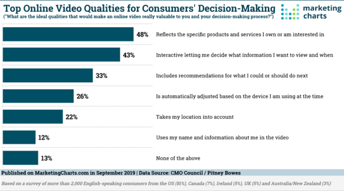 Marketing Charts' bar graph showing top online video qualities for consumers' decision-making