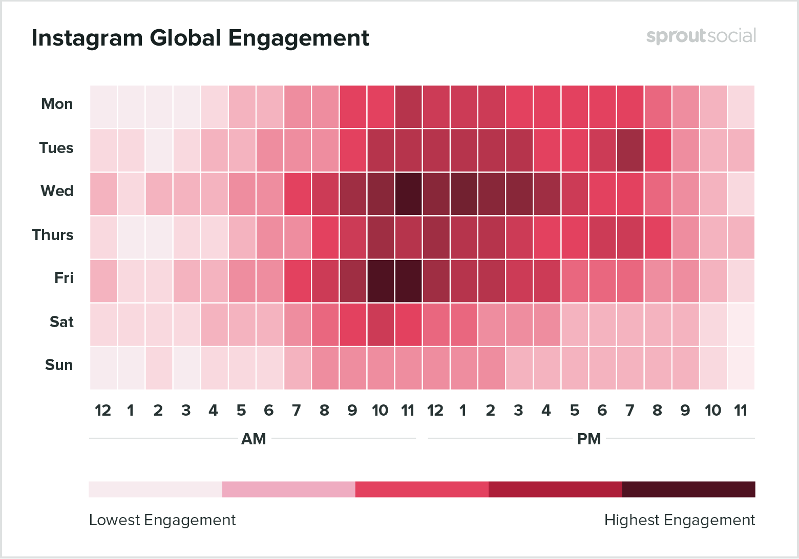 A heat map Sprout's analysis of the best times to post on Instagram, which could help with an Instagram audit of your publishing schedule..