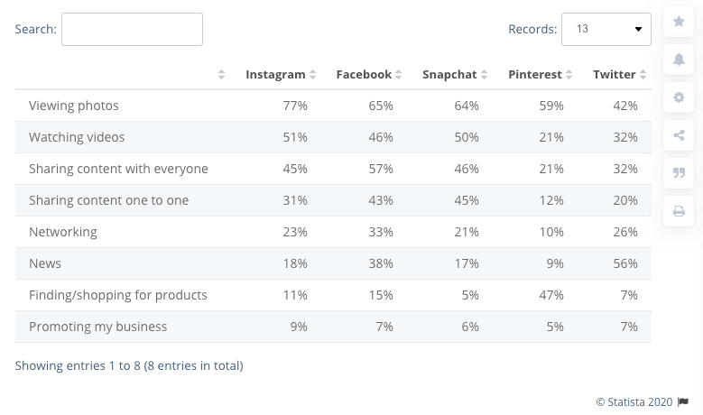 Statista table of percentages of several stats, including watching videos, based on social platform