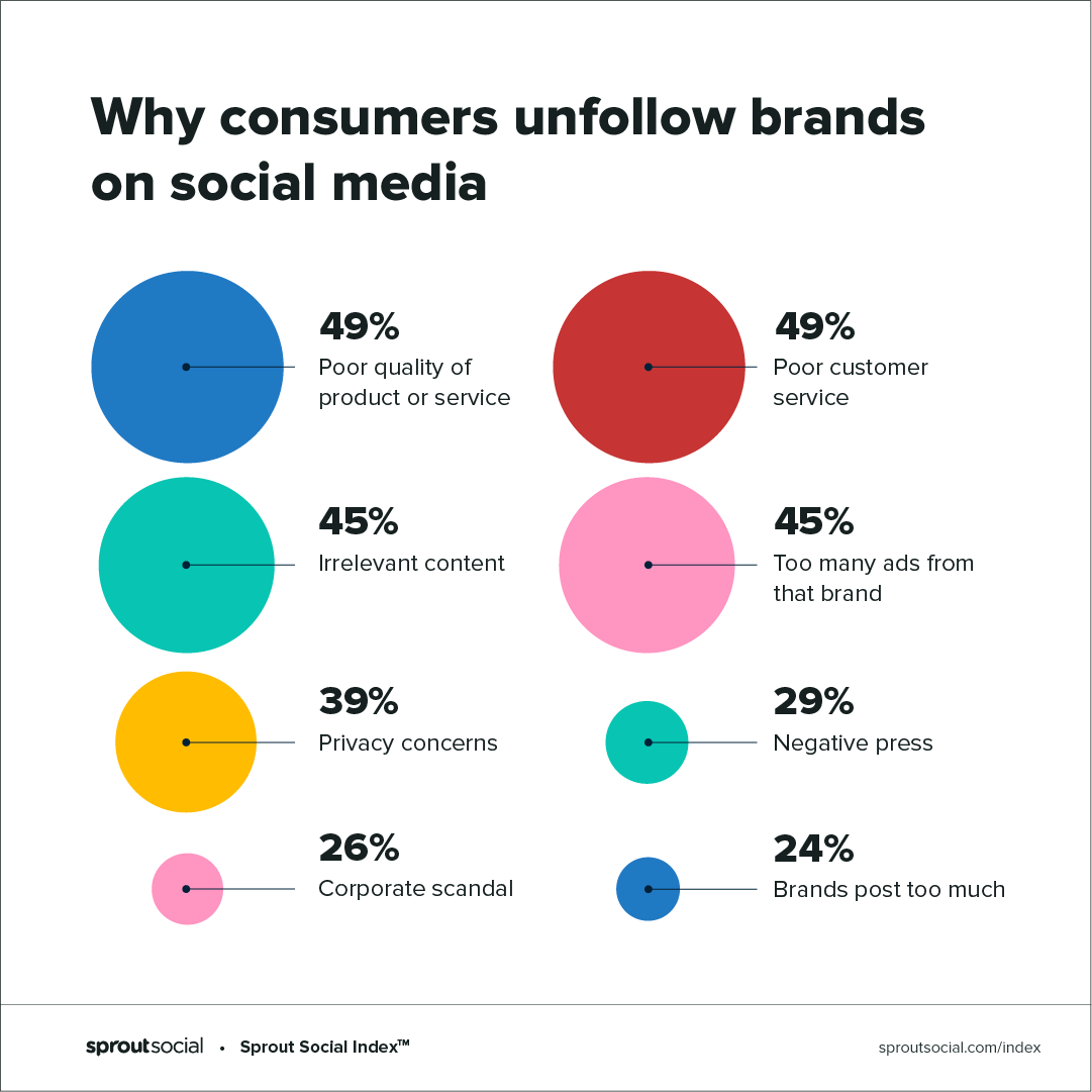 Sprout social index data: why consumers unfollow brands on social