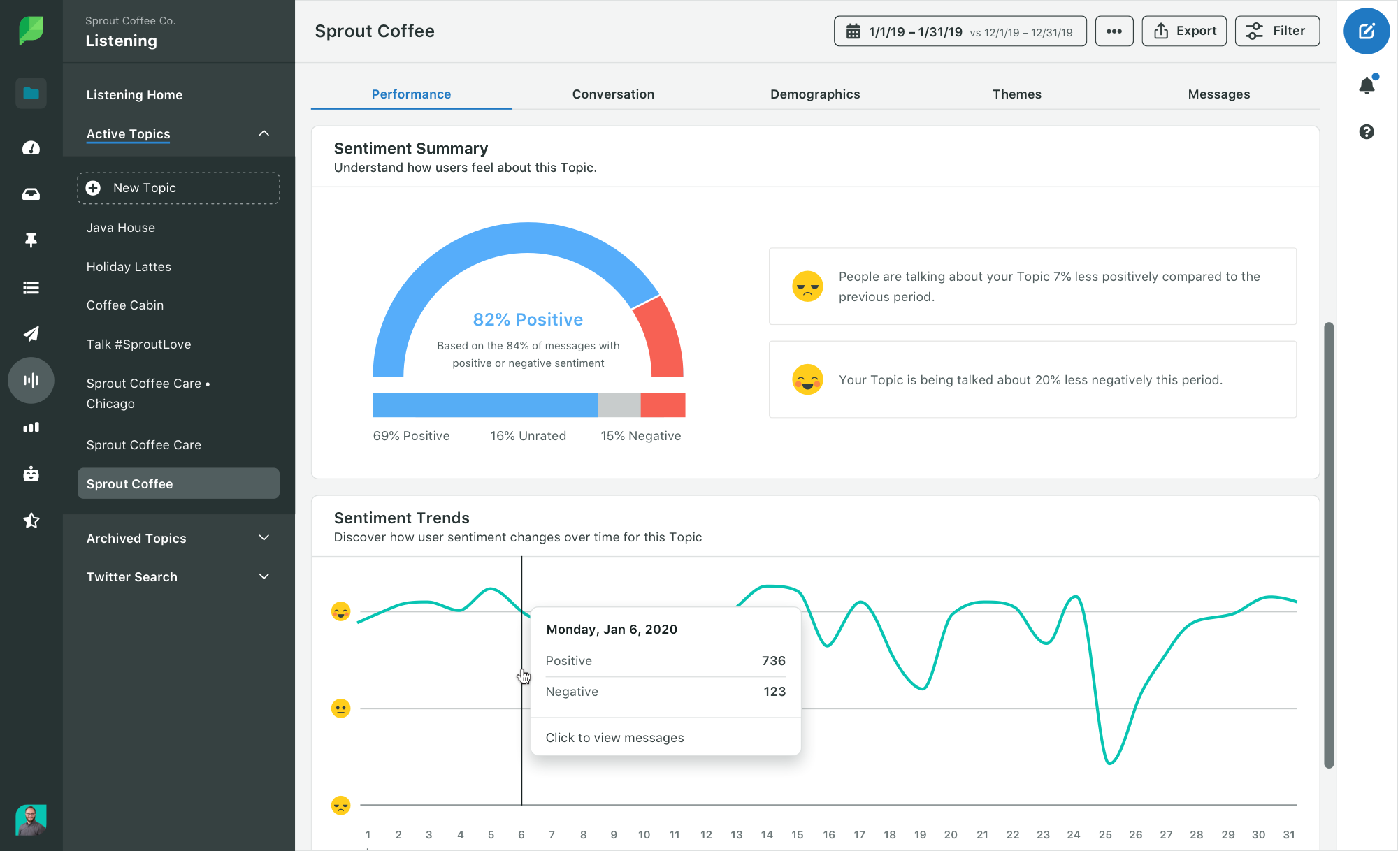 tracking social media shares and sentiment analysis