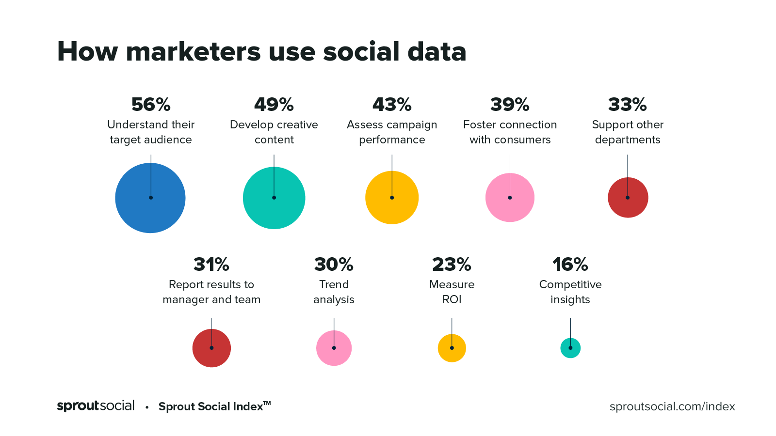 How marketers use social data - Index 2020