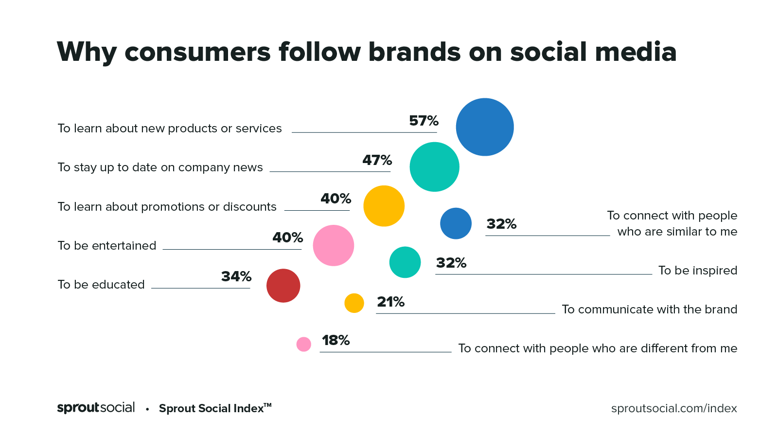 Reasons consumers follow brands - Index 2020