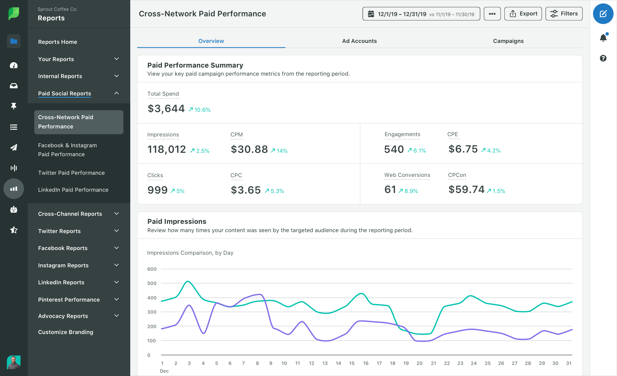 sprout social paid reporting
