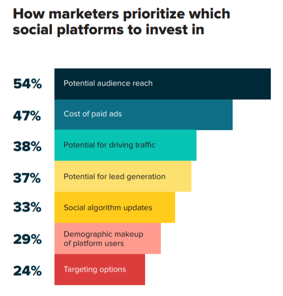 Sprout data: how marketers prioritize which platform to invest in