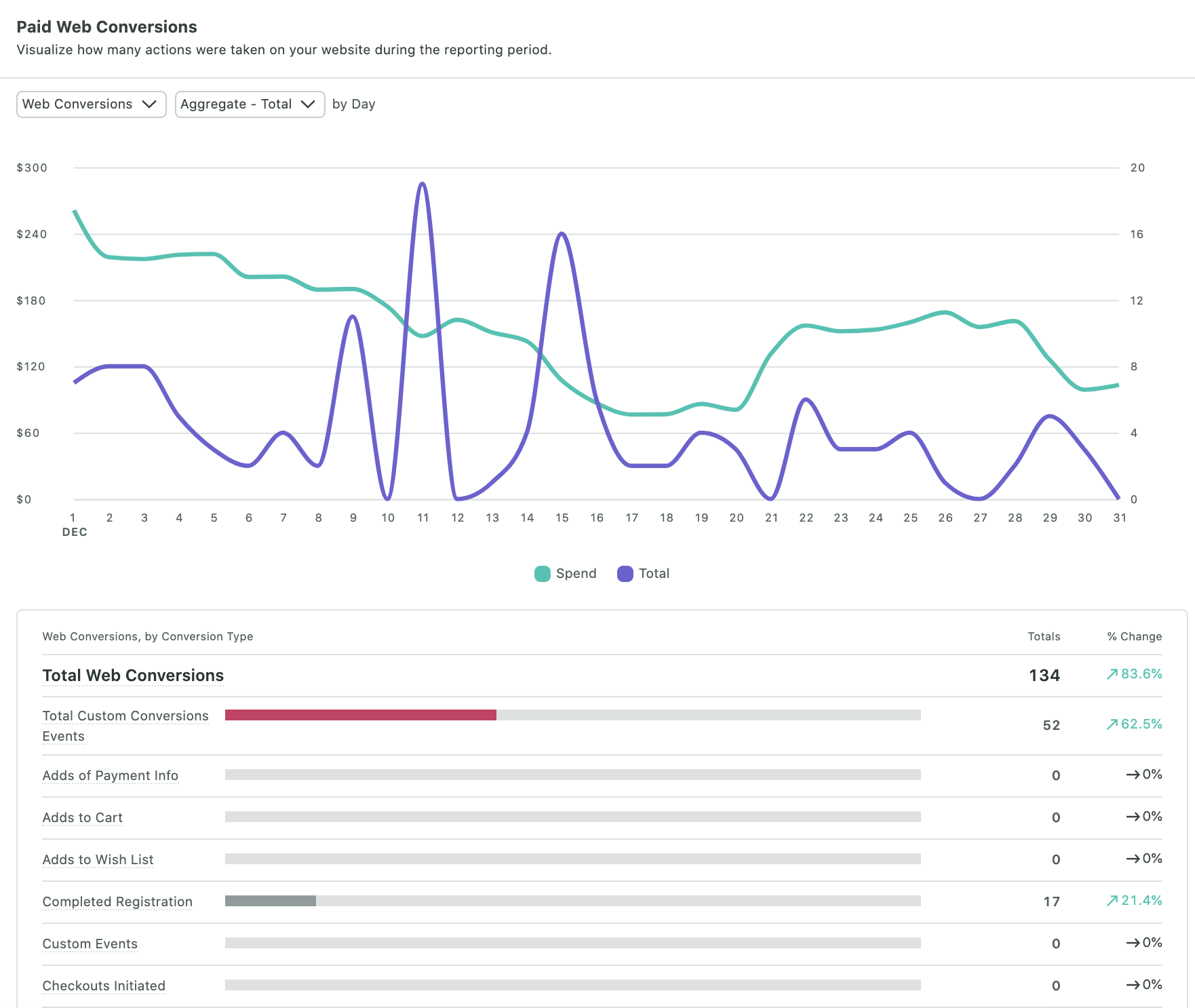 Screenshot of the Sprout Social Paid Performance Report, showing daily paid web conversions by total and spend. A bar chart also shows the type of web conversion actions and total numbers of each action.