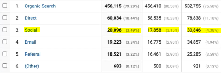 A screenshot example from Google Analytics showing social media driving website traffic