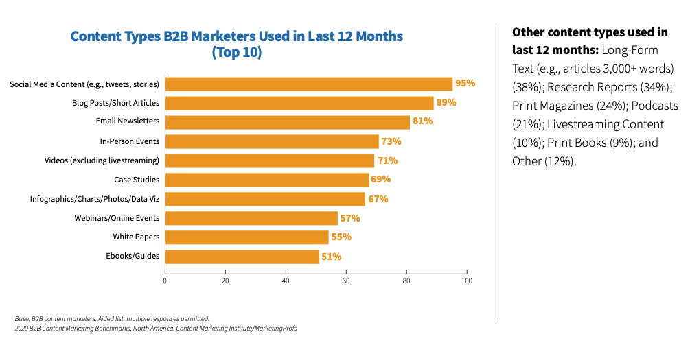 types of content used by b2b marketers