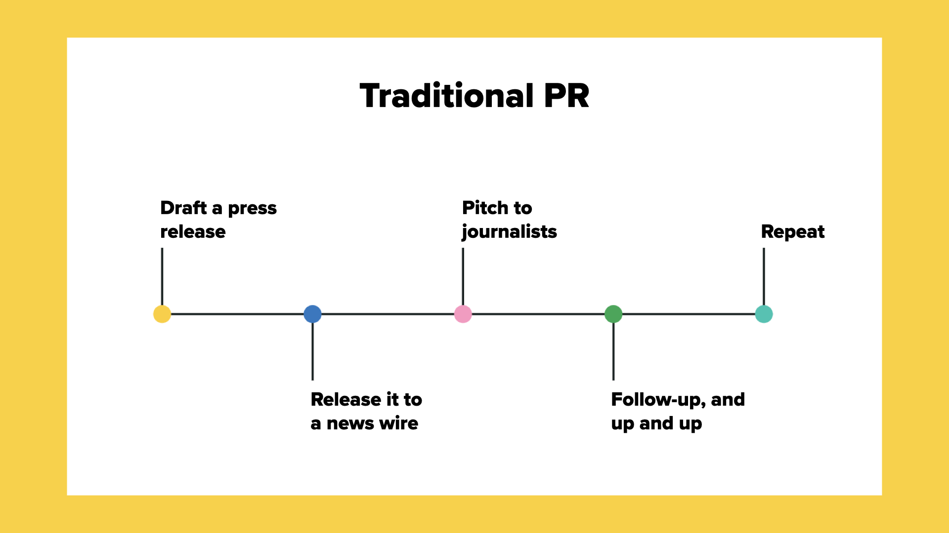 Traditional PR Strategy timeline: Draft a press release, release it to a news wire, pitch to journalists, follow-up and up and up, repeat