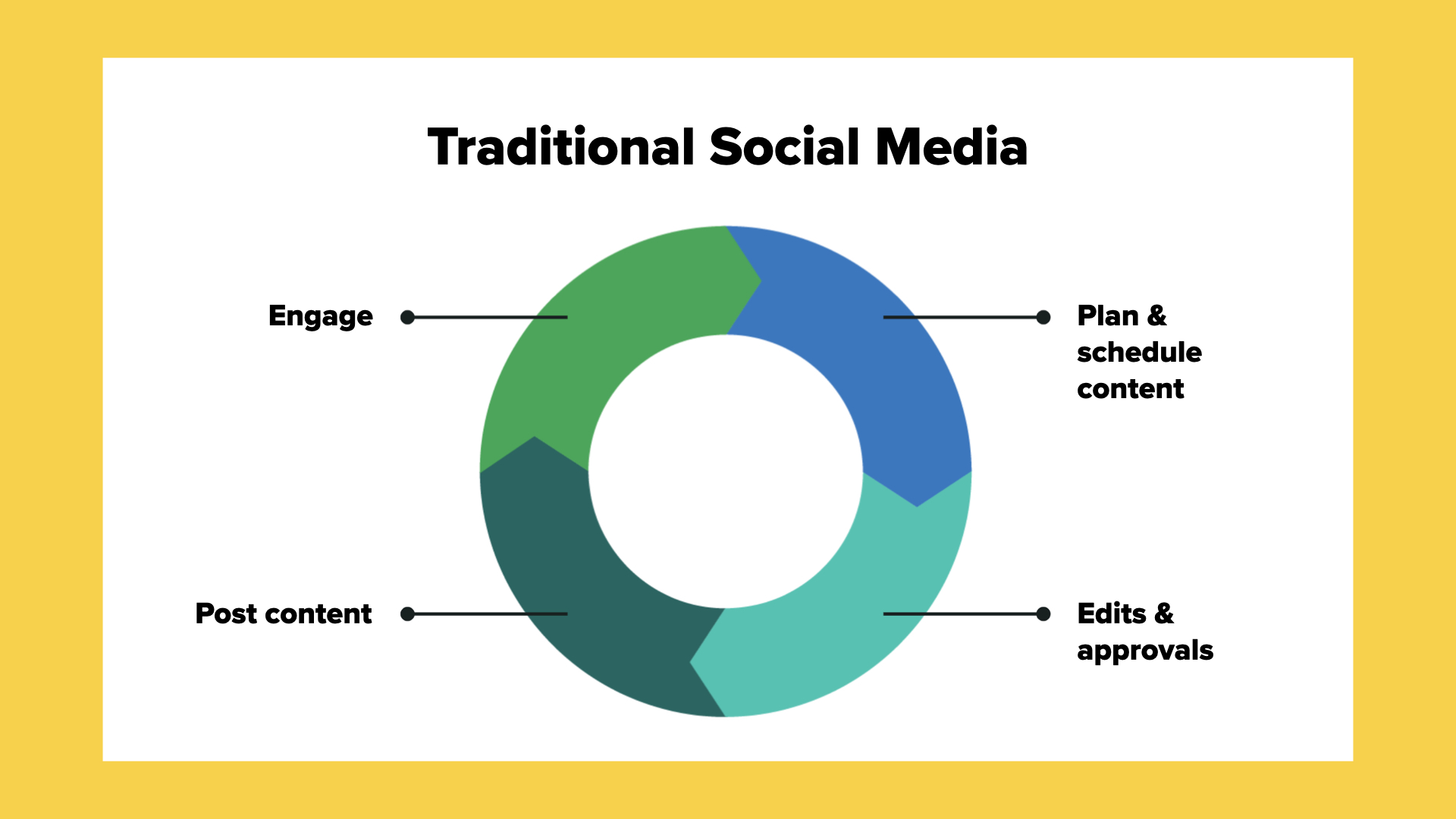 Cycle arrow diagram showing traditional social media is to: plan & schedule content, edit & seek approval, post content, engage